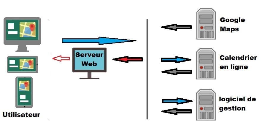 Externaliser votre datation en ligne